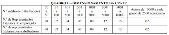 Dimensionamento da CPATP
