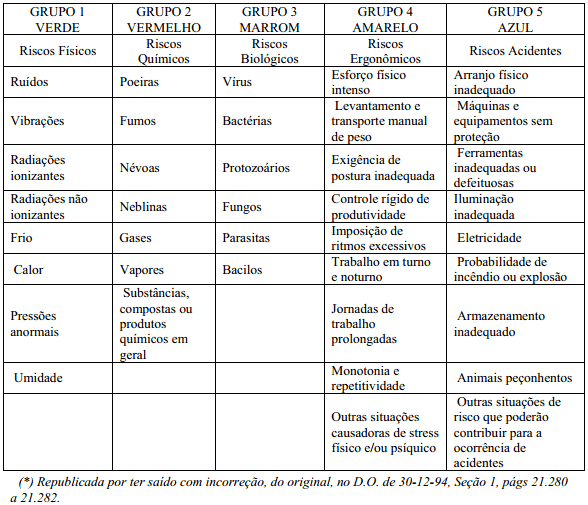 Tabela - Classificação dos Riscos Ambientais