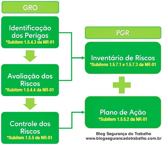 Diferença entre GRO e PGR