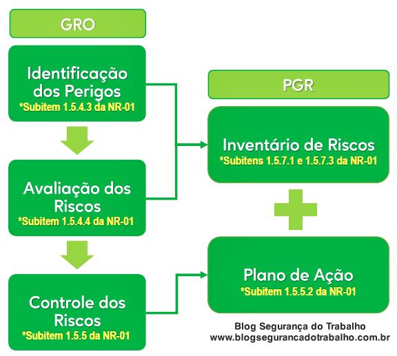 GRO e PGR - Etapas