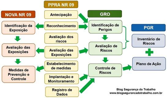 Diferença entre PPRA e PGR | Diferença entre PGR e PPRA