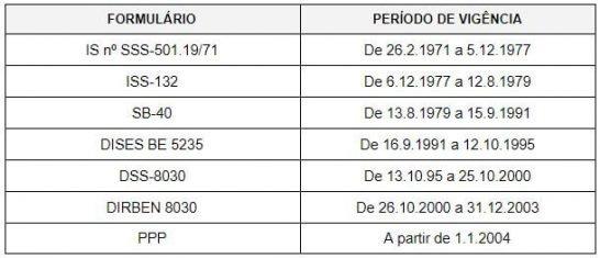 Formulários para requerimento da aposentadoria especial