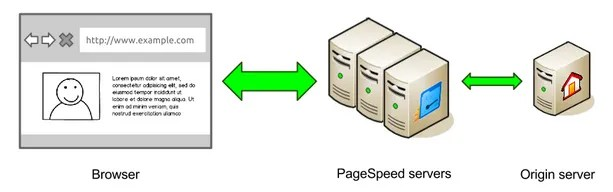 How To Set Up Google PageSpeed Service With WordPress