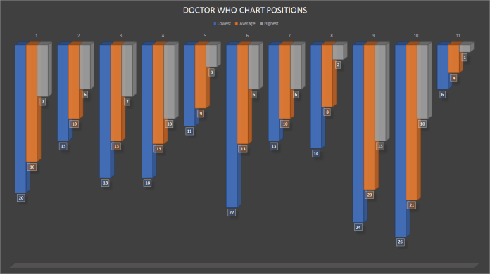 Doctor Who's positions in the weekly chart by this point in the season (2005-2018)