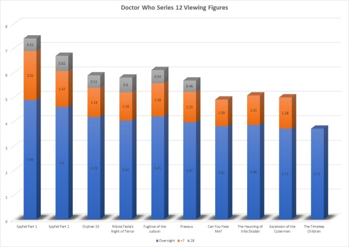 The viewing figures for Doctor Who Series 12, split by overnights and time-shifting. Graphic (c) Blogtor Who