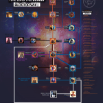 Blogtor Who's tub map guide to Time Lord Victorious, now updated with details of Genetics of the Daleks (c) Blogtor Who Doctor Who BBC Studios Big Finish Titan Comics BBC Books Escape Hunt Eaglemoss