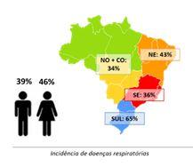 indices-doencas-respiratorias-brasil