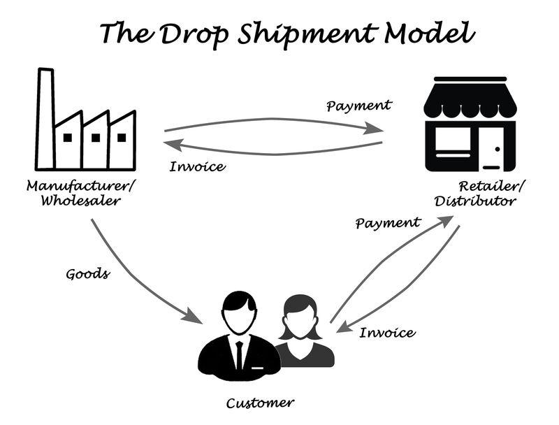 Si deseas triunfar con tu e-commerce, usa las mejores técnicas