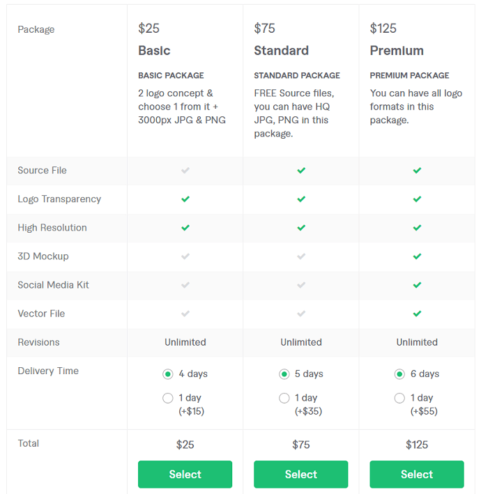 Pricing details in Fiverr