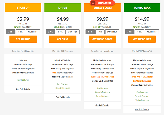 Share hosting prices in A2 Hosting