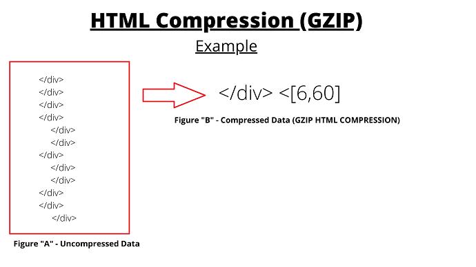 GZIP HTML COMPRESSION EXAMPLE