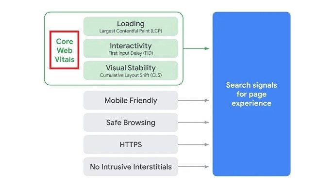 core web vitals is the new factor in the page experience signals of Google