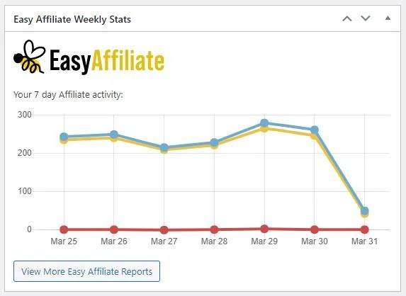 EasyAffiliate - Robust Real-Time Reporting System