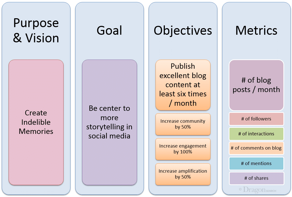 Setting Goals Objectives And Metrics For Achieving Your