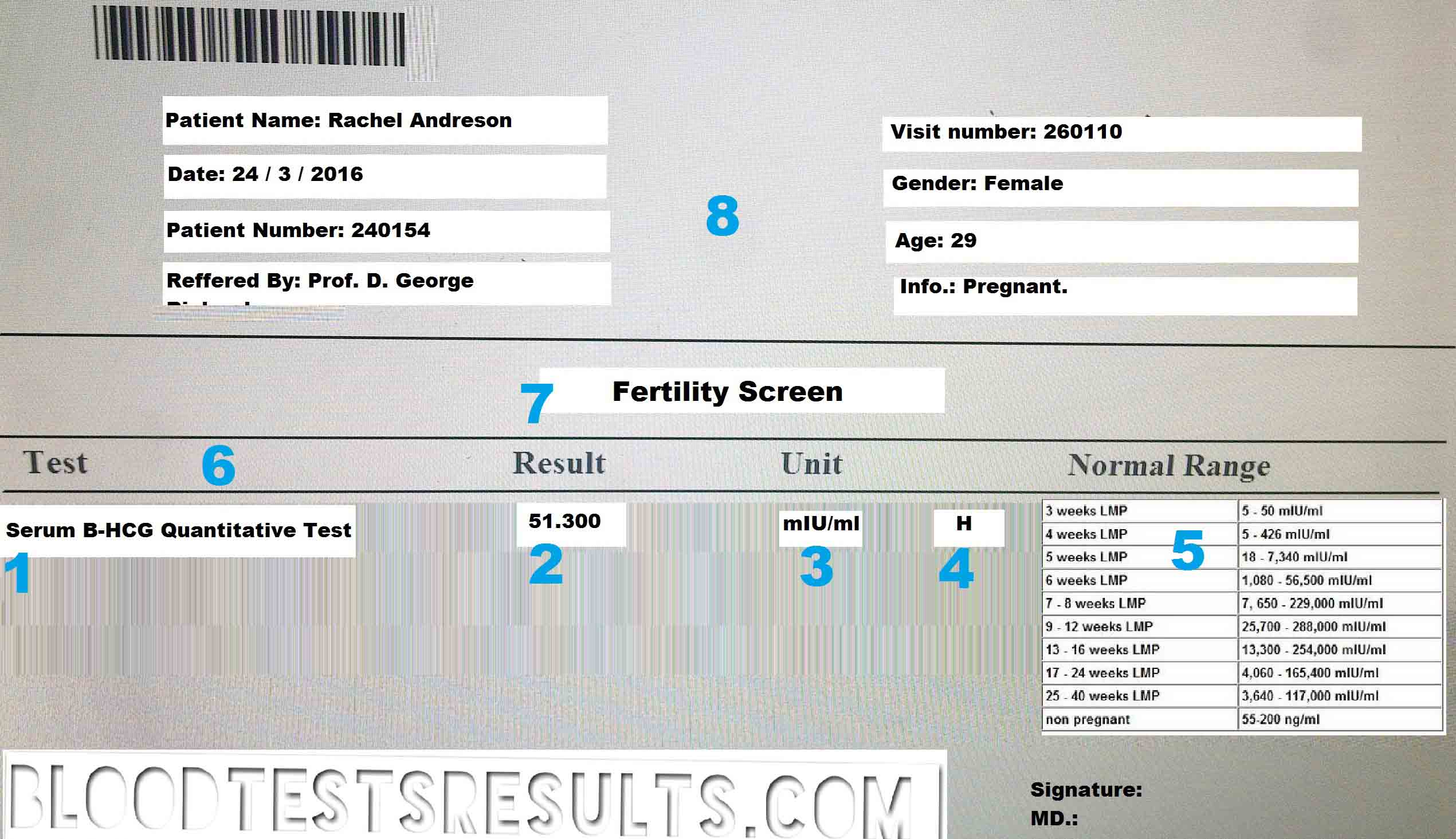 How to read HCG blood test results?