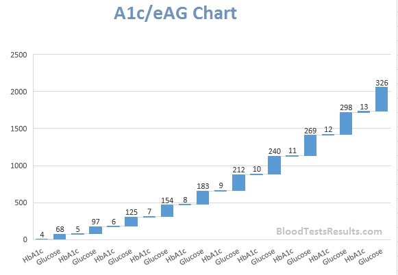 Best A1C Chart and All HGB A1C Levels Charts