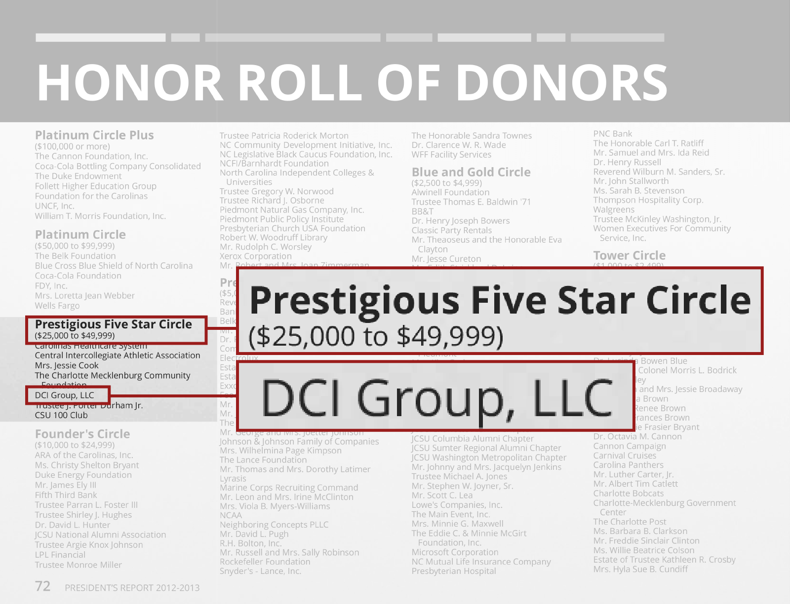 Image of donor page from Johnson C. Smith University President's Report, 2012–2013, showing DCI Group, LCC in the Prestigious Five Star Circle donor group