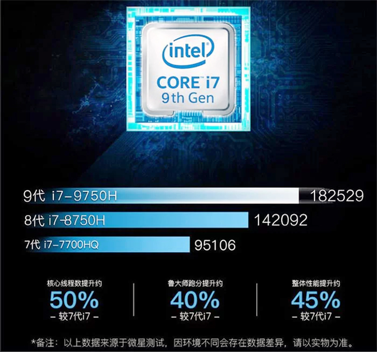 Intel Core I7 9750H Mobility Leaked