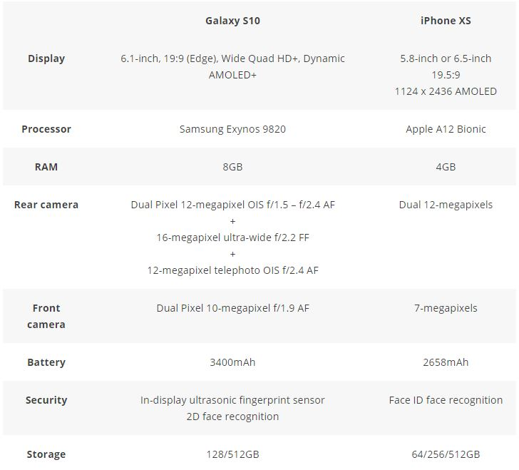 Samsung Galaxy S10 Vs IPhone XS %e2%80%93 Specifications And Features