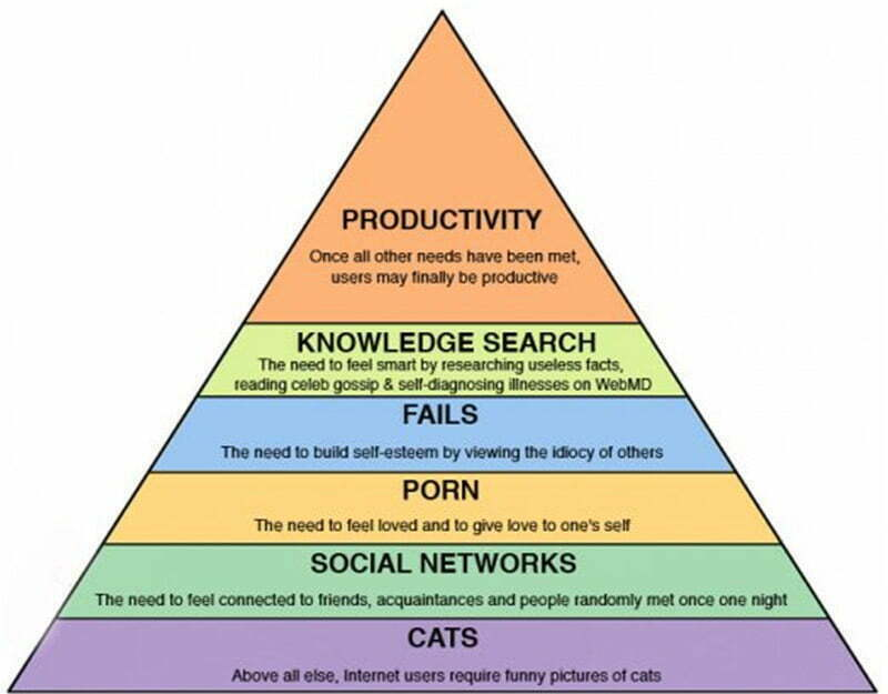 The New Maslow Hierarchy Needs Triangle