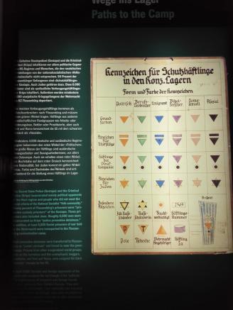 Kennzeichnung der Häftlinge durch farbige Wimpel an der Lagerkleidung
