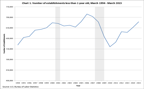 Chart 1. Number of establishments less than 1 year old, March 1994–March 2015