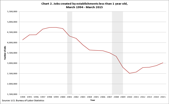 Chart 2. Jobs created by establishments less 1 one year old, March 1994–March 2015