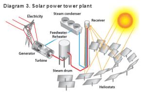 Careers in Solar Power : US Bureau of Labor Statistics