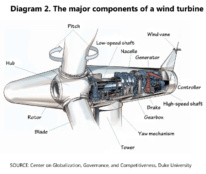 wiring diagram wind generator wiring image wiring wind turbine wiring diagram wiring diagrams on wiring diagram wind generator