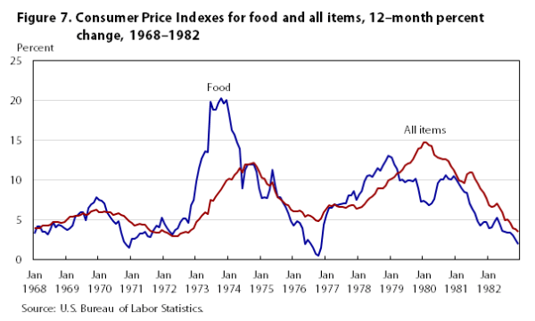 One hundred years of price change: the Consumer Price ...