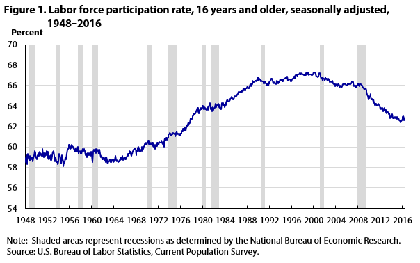 Image result for usa labor participation rate 1948-2016