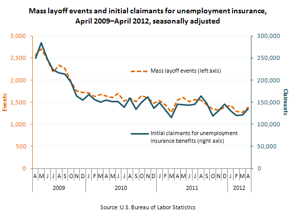 Initial Weekly UE Claims