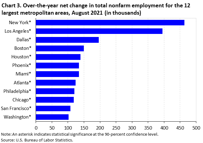 Chart 3. Over-the-year net change in total nonfarm employment for the 12 largest metropolitan areas, August 2021 (in thousands)