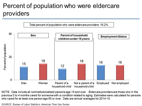 Percent of population who were eldercare providers