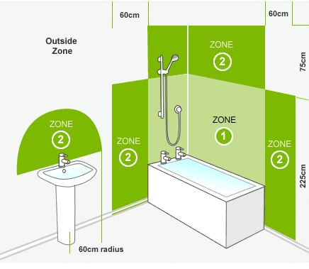 Bathroom Zones Lighting bathroom lighting zones guide - bathroom design