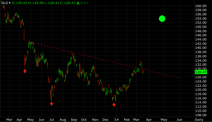 Gold 1y daily chart