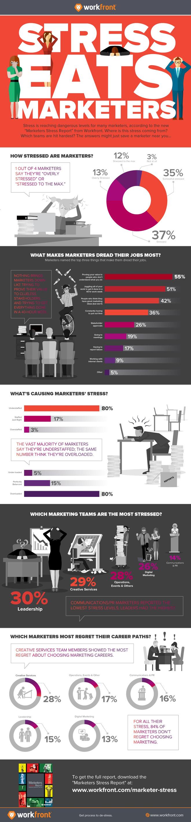 workfront_stresseatsworkplace_infographic_2015