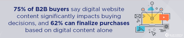 you need a b2b website for industrial and manufacturing because B2B buyers use digital content