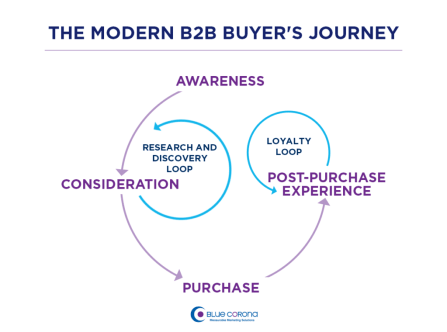 b2b marketing strategies for strategic planning. The modern B2B sales funnel
