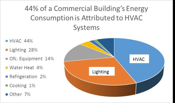 Save $ on the Biggest use of Power in your Building ...