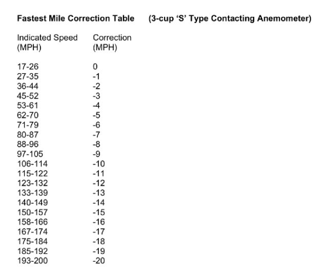This Table Provides Corrections For The Fastest Mile Average Speed For The Mile Of Wind That Passes In The Shortest Time During The Day Derived From The