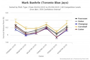Mark  Buehrle vertical release points 2015
