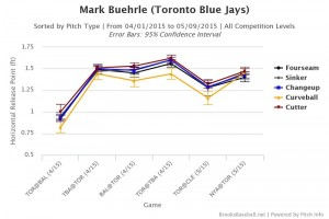 Mark  Buehrle horizontal release points 2015