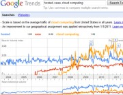 popular-hosted-saas-cloud-google-trend