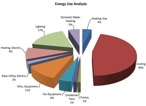 HVAC Electricity Consumption | HVAC Efficiency | HVAC ...