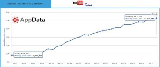 crescimento app youtube