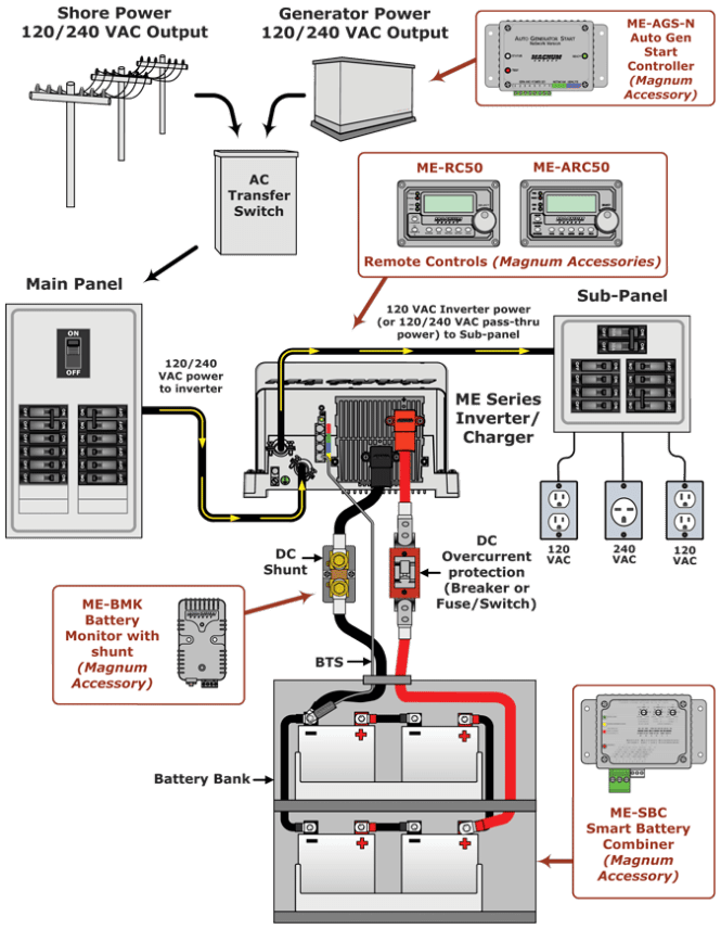 rv power wiring diagram wiring diagrams wiring diagram for 50 rv outlet the rv solar panel installation