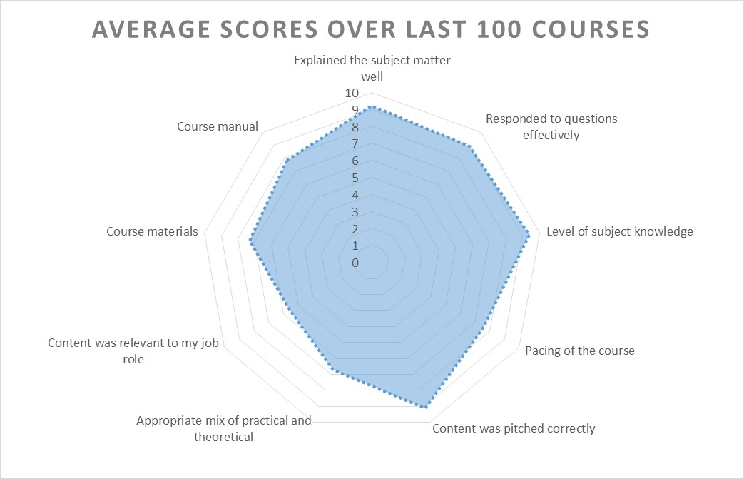 Example Radar Chart Created In Excel