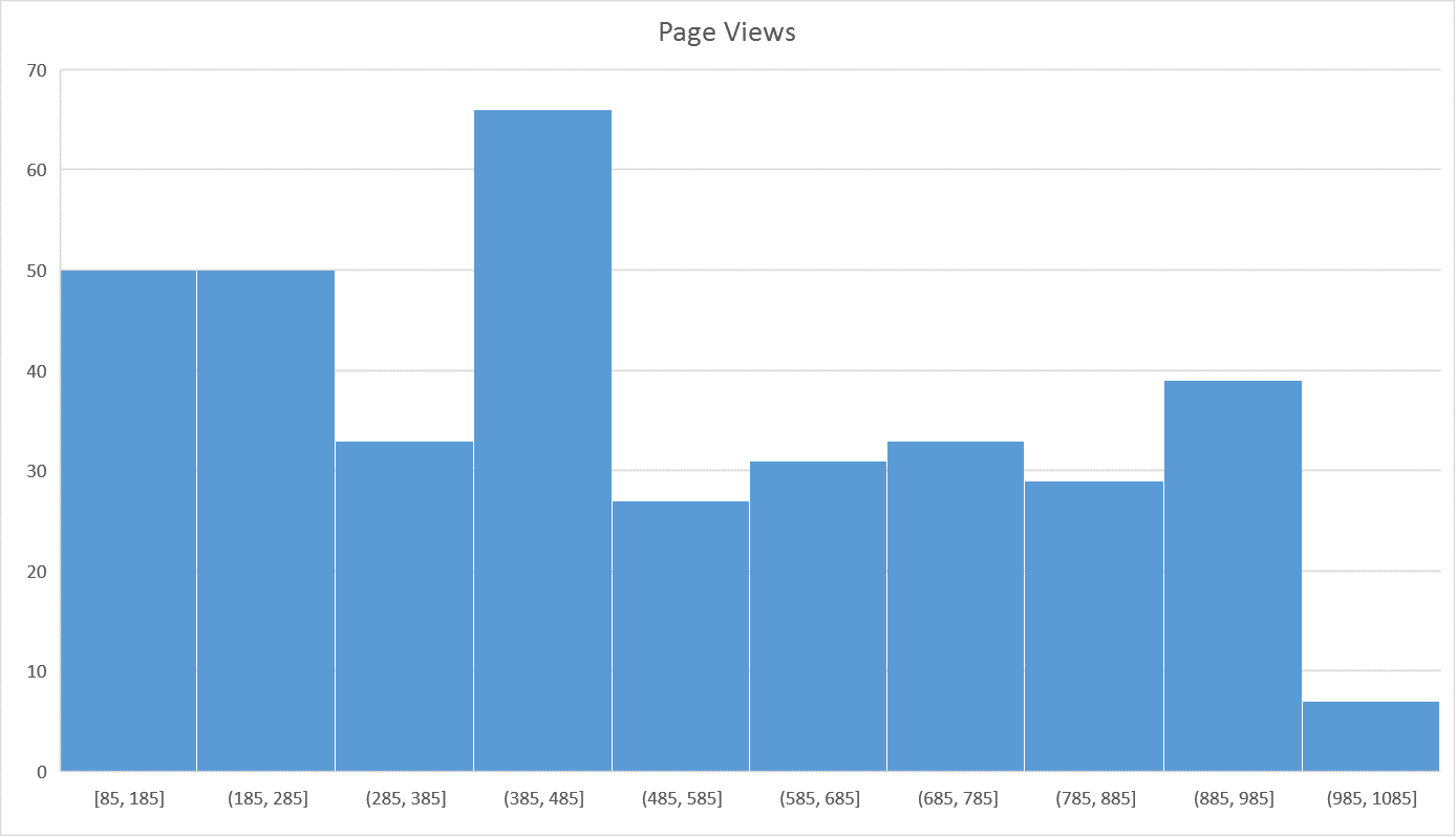 Create histogram charts in excel 2016 blue pecan computer training ltd histogram chart ccuart Images