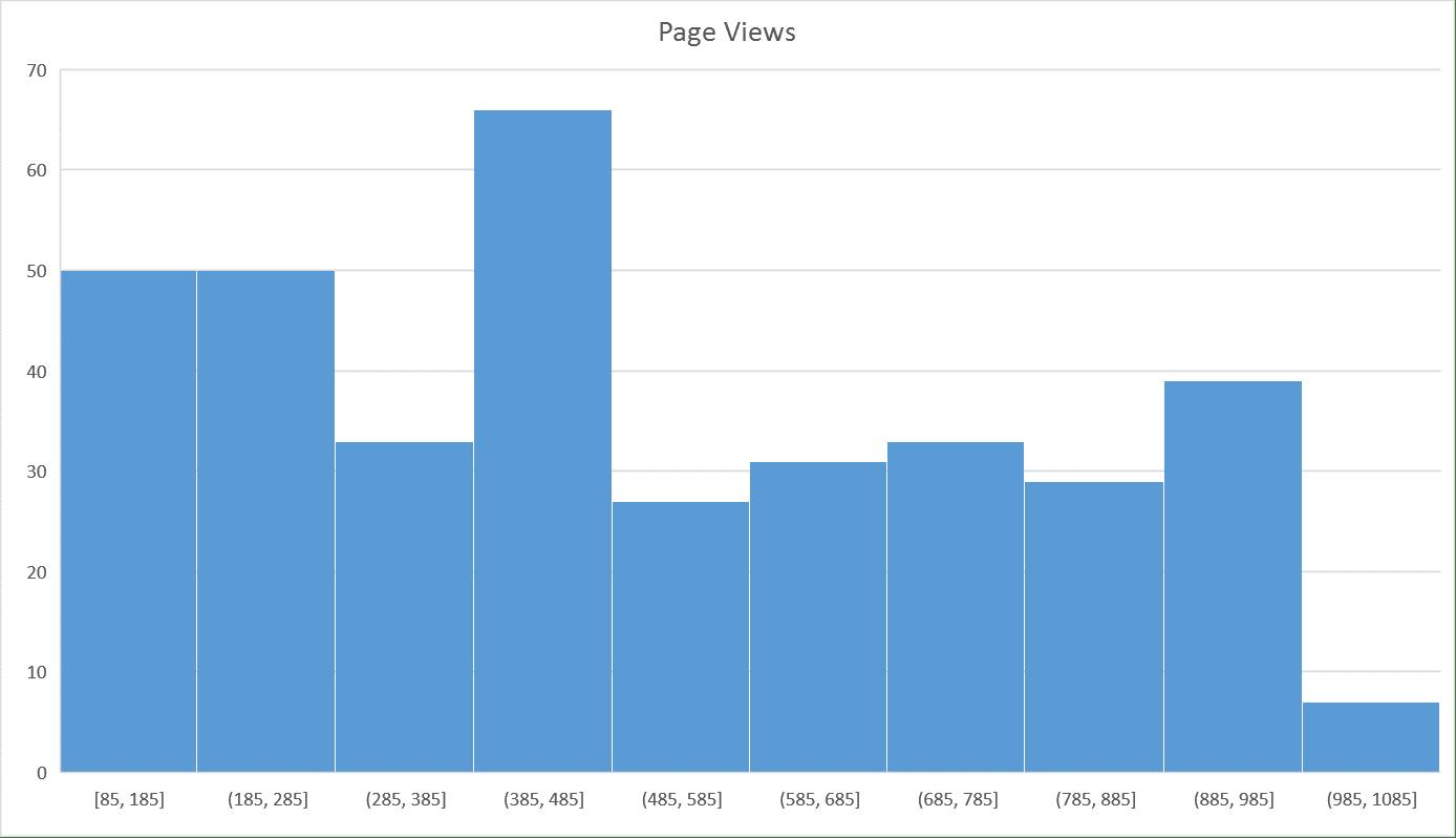Create histogram charts in excel 2016 blue pecan computer histogram chart nvjuhfo Gallery